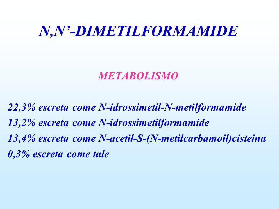 METABOLISMO 22,3% escreta come N-idrossimetil-N-metilformamide 13,2% escreta come N-idrossimetilformamide 13,4% escreta come N-acetil-S-(N-metilcarbam