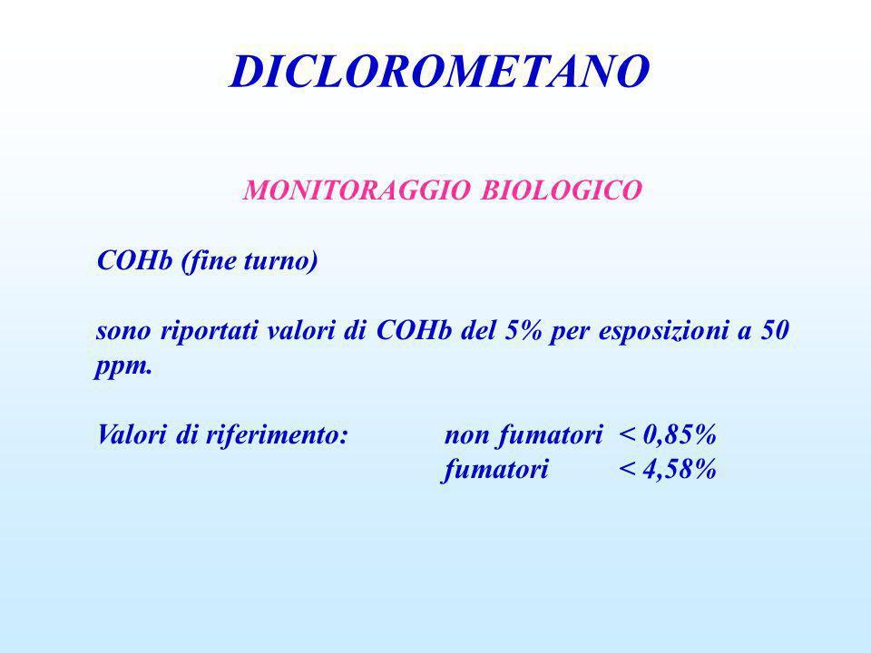 DICLOROMETANO MONITORAGGIO BIOLOGICO COHb (fine turno) sono riportati valori di COHb del 5% per esposizioni a 50 ppm. Valori di riferimento:non fumato
