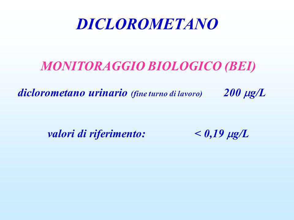 DICLOROMETANO MONITORAGGIO BIOLOGICO (BEI) diclorometano urinario (fine turno di lavoro) 200 g/L valori di riferimento:< 0,19 g/L