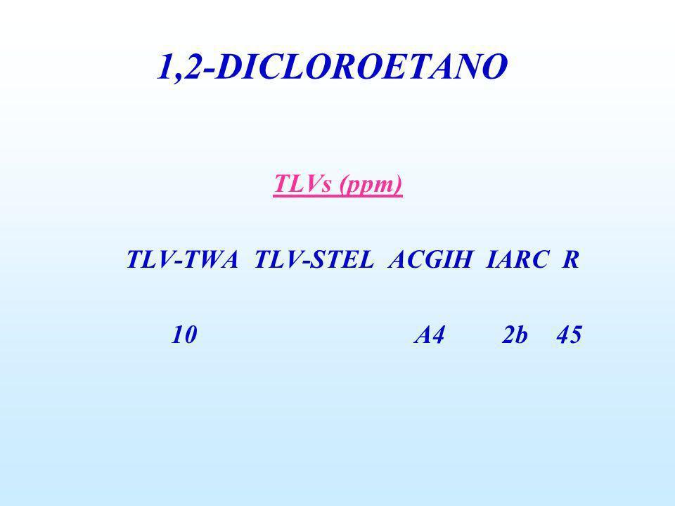 1,2-DICLOROETANO TLVs (ppm) TLV-TWA TLV-STEL ACGIH IARC R 10 A4 2b 45