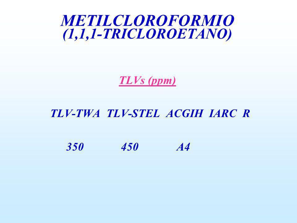 TLVs (ppm) TLV-TWA TLV-STEL ACGIH IARC R 350 450 A4 METILCLOROFORMIO (1,1,1-TRICLOROETANO)