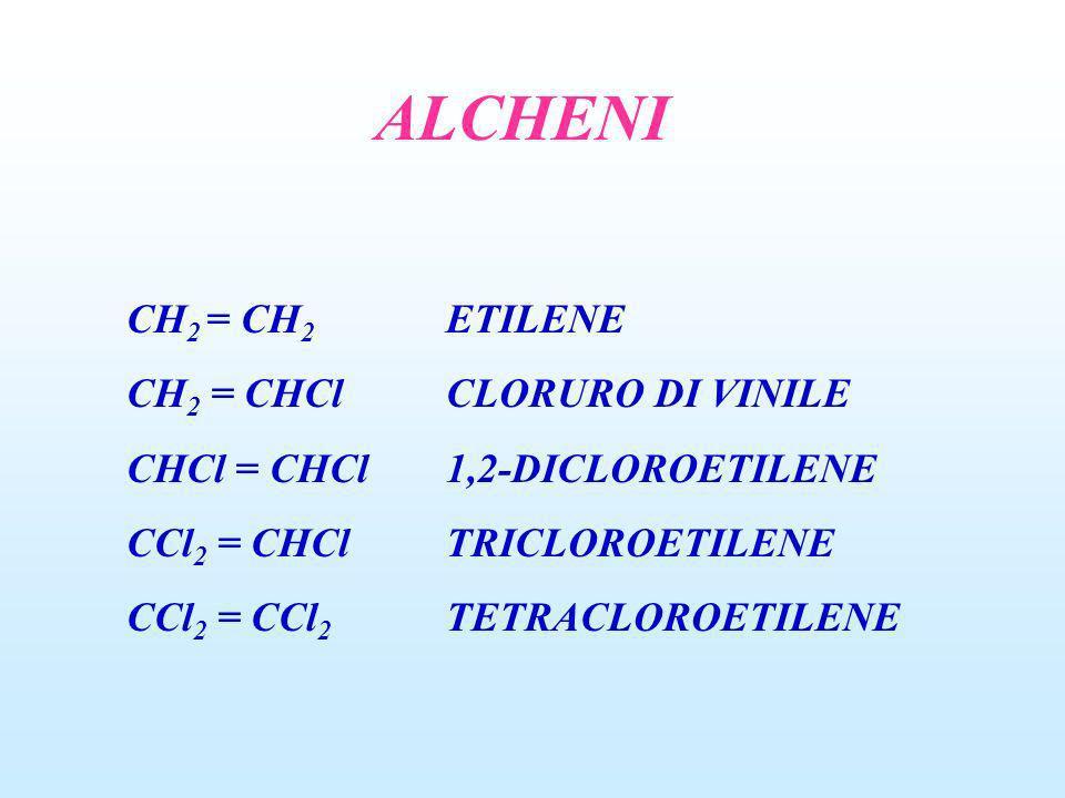 ALCHENI CH 2 = CH 2 ETILENE CH 2 = CHClCLORURO DI VINILE CHCl = CHCl1,2-DICLOROETILENE CCl 2 = CHClTRICLOROETILENE CCl 2 = CCl 2 TETRACLOROETILENE
