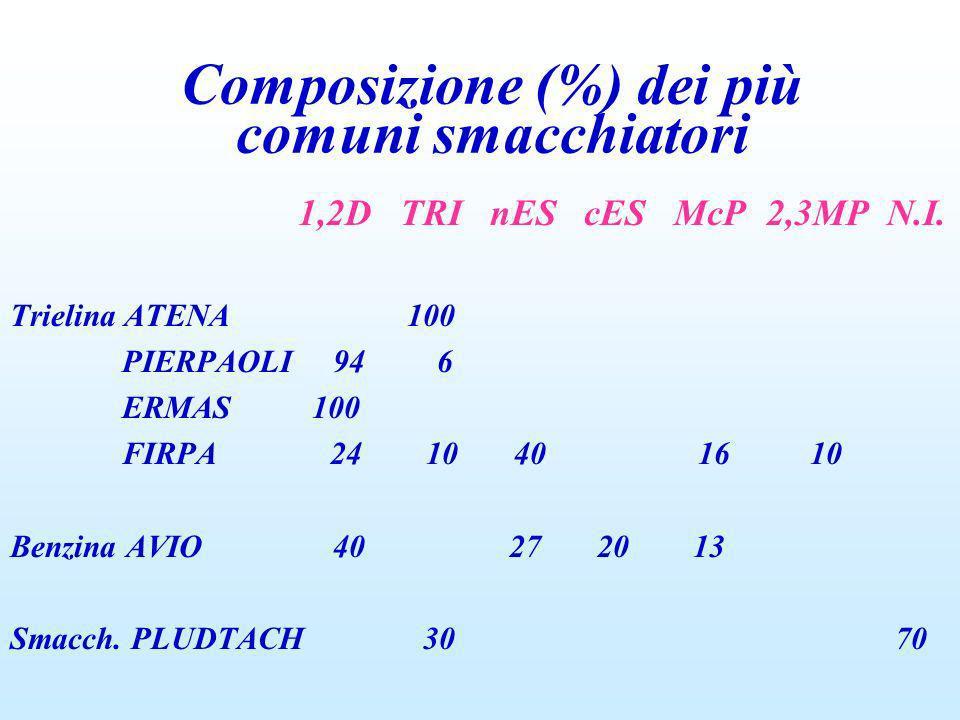 1,2D TRI nES cES McP 2,3MP N.I. Trielina ATENA 100 PIERPAOLI 94 6 ERMAS 100 FIRPA 24 10 40 16 10 Benzina AVIO 40 27 20 13 Smacch. PLUDTACH 30 70 Compo