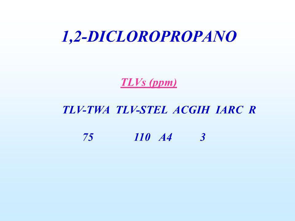 1,2-DICLOROPROPANO TLVs (ppm) TLV-TWA TLV-STEL ACGIH IARC R 75 110 A4 3