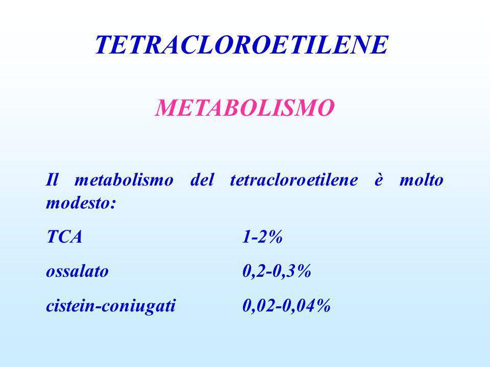 TETRACLOROETILENE METABOLISMO Il metabolismo del tetracloroetilene è molto modesto: TCA1-2% ossalato0,2-0,3% cistein-coniugati0,02-0,04%