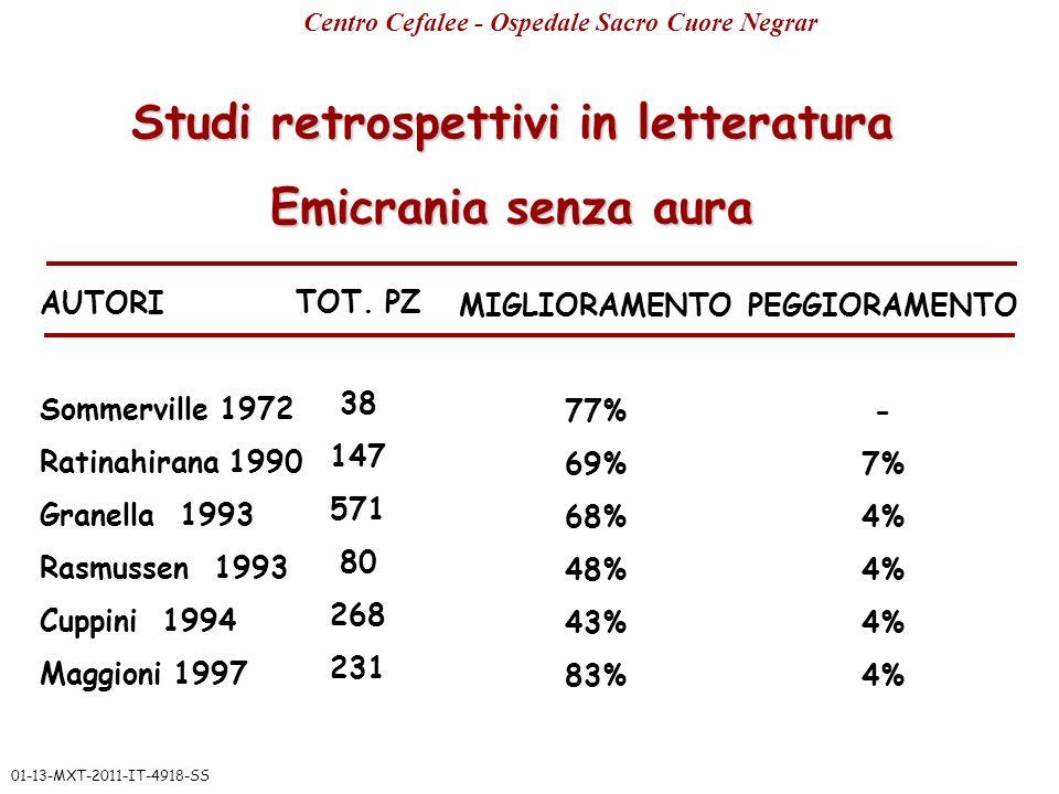 Studi retrospettivi in letteratura Emicrania senza aura AUTORI Sommerville 1972 Ratinahirana 1990 Granella 1993 Rasmussen 1993 Cuppini 1994 Maggioni 1