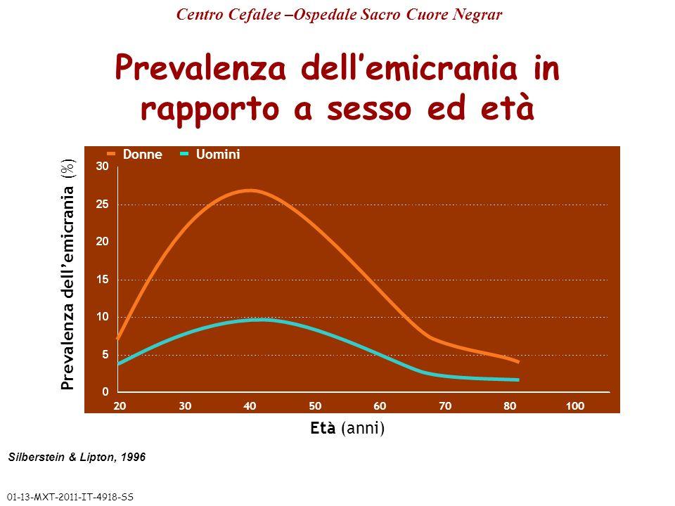 Silberstein & Lipton, 1996 Prevalenza dellemicrania (%) 20304050607080100 Età (anni) Donne Uomini Prevalenza dellemicrania in rapporto a sesso ed età