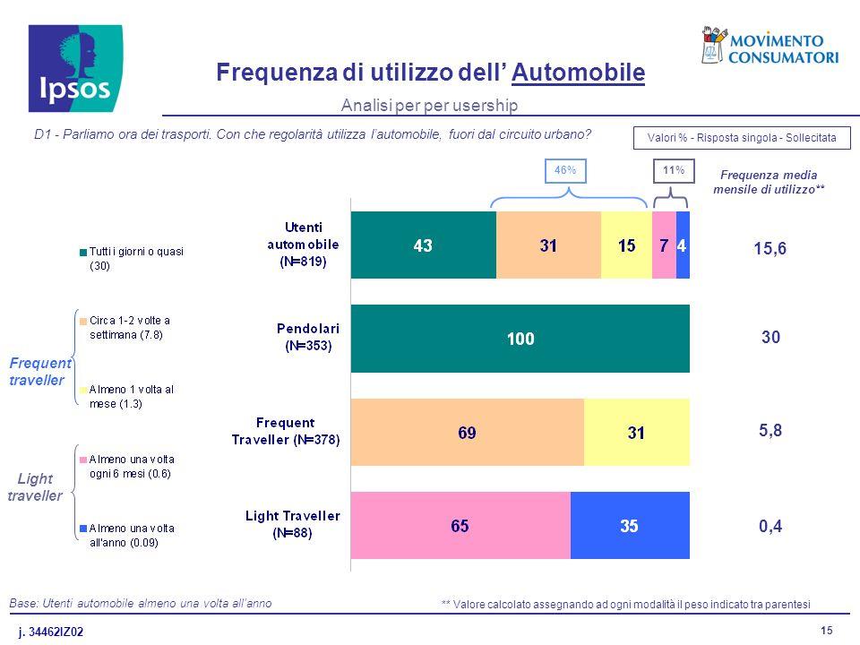 j. 34462IZ02 15 Frequenza di utilizzo dell Automobile D1 - Parliamo ora dei trasporti.