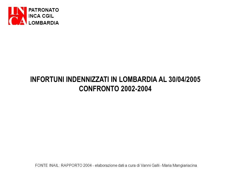 PATRONATO INCA CGIL LOMBARDIA INFORTUNI INDENNIZZATI IN LOMBARDIA AL 30/04/2005 CONFRONTO 2002-2004 FONTE INAIL: RAPPORTO 2004 - elaborazione dati a c