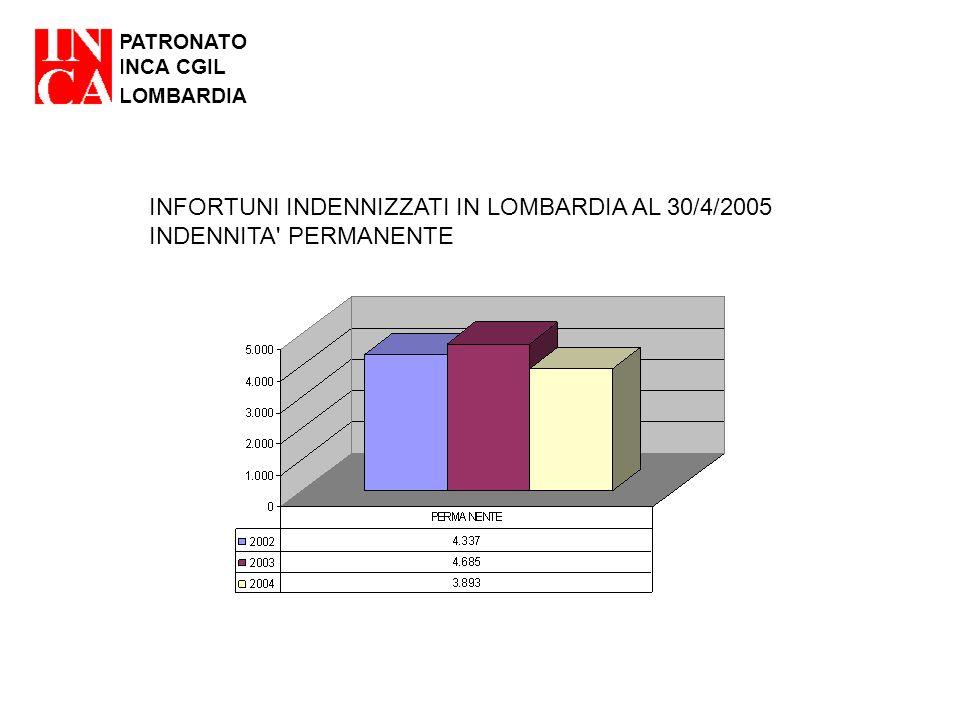 PATRONATO INCA CGIL LOMBARDIA INFORTUNI INDENNIZZATI IN LOMBARDIA AL 30/4/2005 INDENNITA' PERMANENTE