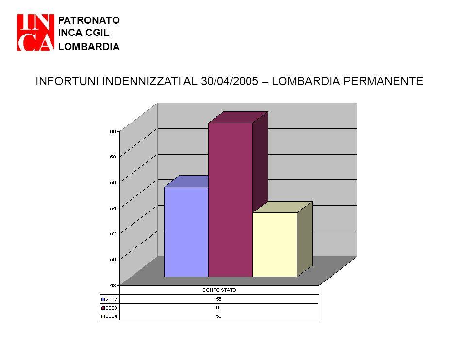 PATRONATO INCA CGIL LOMBARDIA INFORTUNI INDENNIZZATI AL 30/04/2005 – LOMBARDIA PERMANENTE