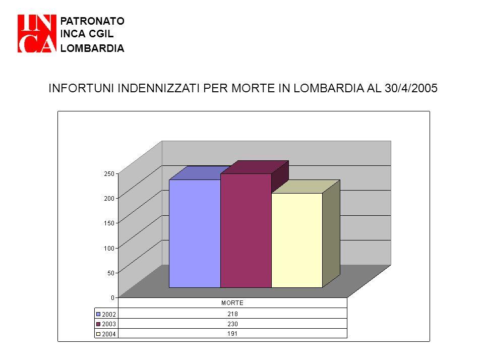 PATRONATO INCA CGIL LOMBARDIA INFORTUNI INDENNIZZATI PER MORTE IN LOMBARDIA AL 30/4/2005