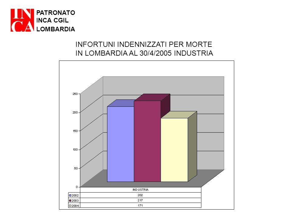 PATRONATO INCA CGIL LOMBARDIA INFORTUNI INDENNIZZATI PER MORTE IN LOMBARDIA AL 30/4/2005 INDUSTRIA