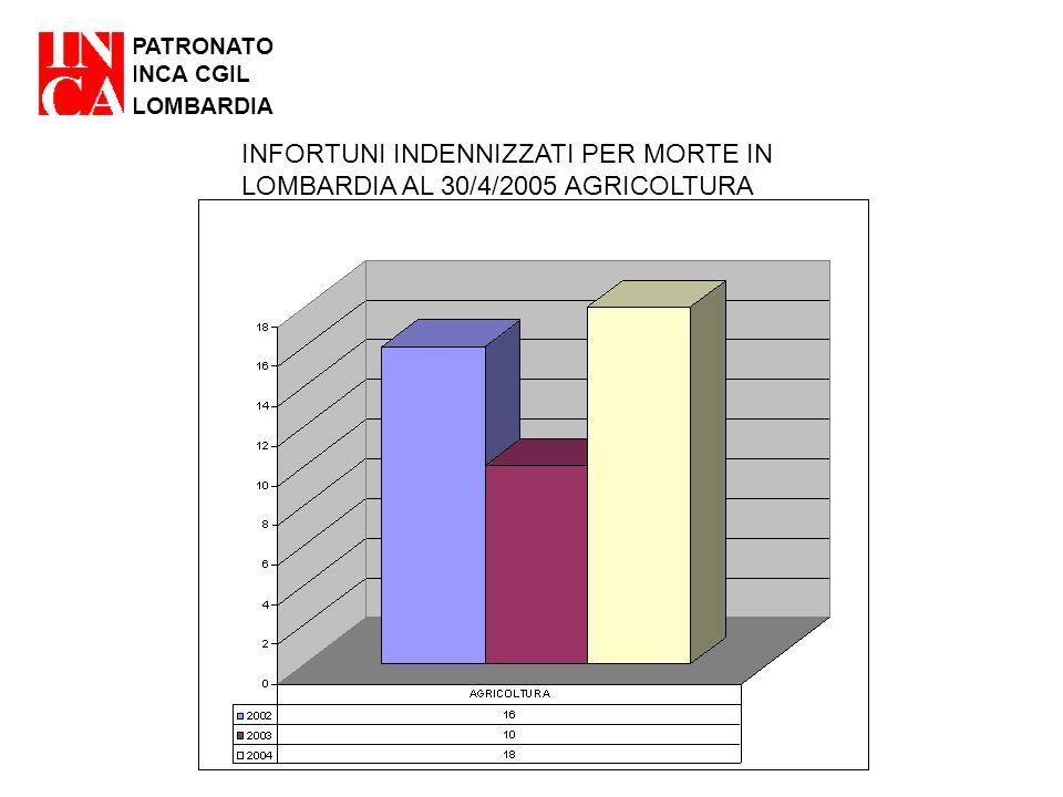 PATRONATO INCA CGIL LOMBARDIA INFORTUNI INDENNIZZATI PER MORTE IN LOMBARDIA AL 30/4/2005 AGRICOLTURA