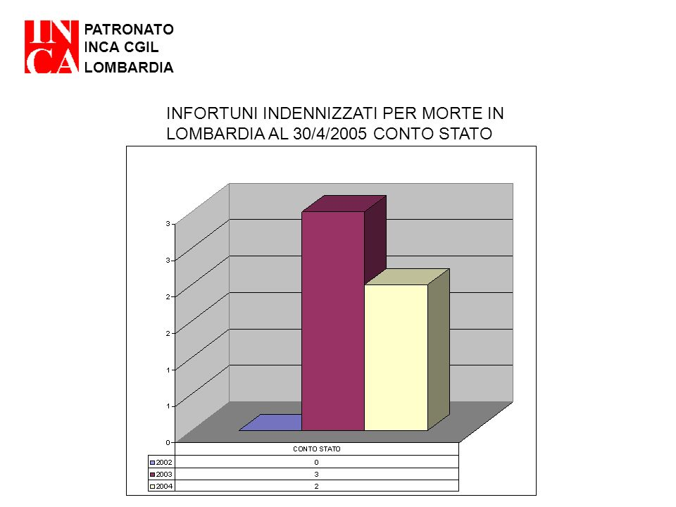 PATRONATO INCA CGIL LOMBARDIA INFORTUNI INDENNIZZATI PER MORTE IN LOMBARDIA AL 30/4/2005 CONTO STATO