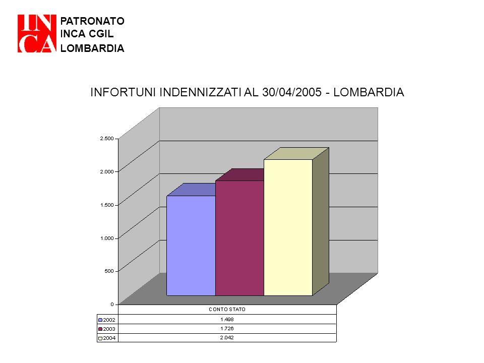 PATRONATO INCA CGIL LOMBARDIA INFORTUNI INDENNIZZATI AL 30/04/2005 - LOMBARDIA