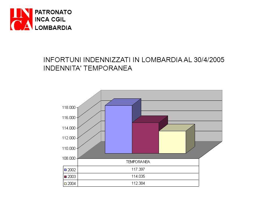 PATRONATO INCA CGIL LOMBARDIA INFORTUNI INDENNIZZATI IN LOMBARDIA AL 30/4/2005 INDENNITA' TEMPORANEA