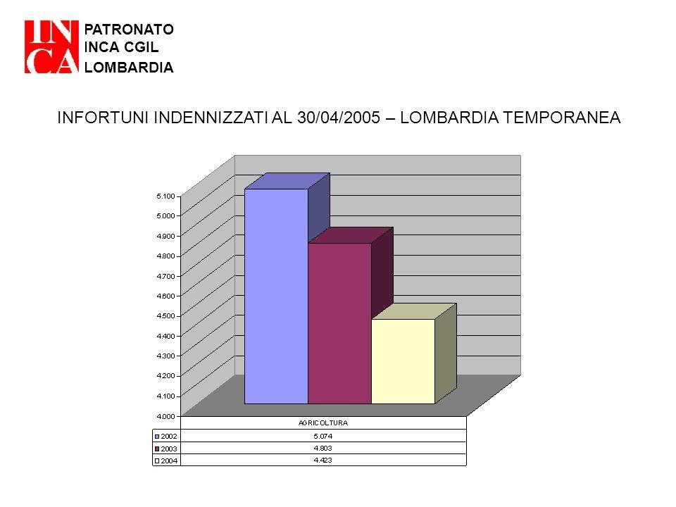 PATRONATO INCA CGIL LOMBARDIA INFORTUNI INDENNIZZATI AL 30/04/2005 – LOMBARDIA TEMPORANEA