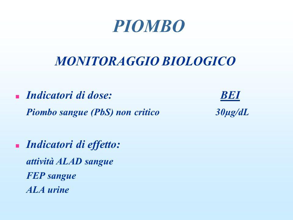 MONITORAGGIO BIOLOGICO n Indicatori di dose:BEI Piombo sangue (PbS) non critico 30µg/dL n Indicatori di effetto: attività ALAD sangue FEP sangue ALA u