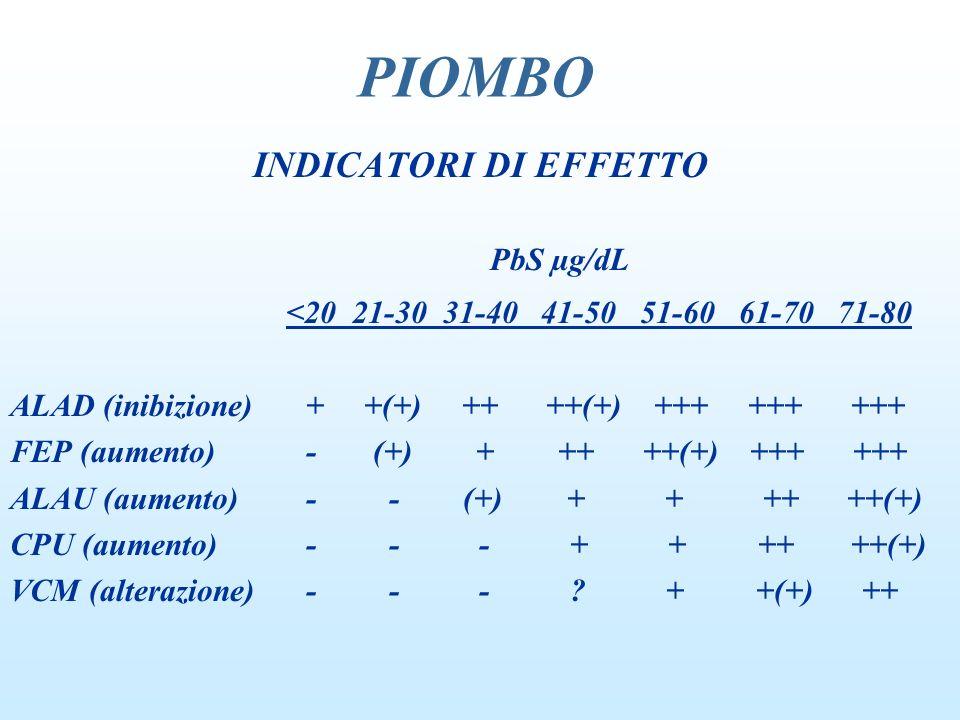 PIOMBO INDICATORI DI EFFETTO PbS µg/dL <20 21-30 31-40 41-50 51-60 61-70 71-80 ALAD (inibizione) + +(+) ++ ++(+) +++ +++ +++ FEP (aumento) - (+) + ++
