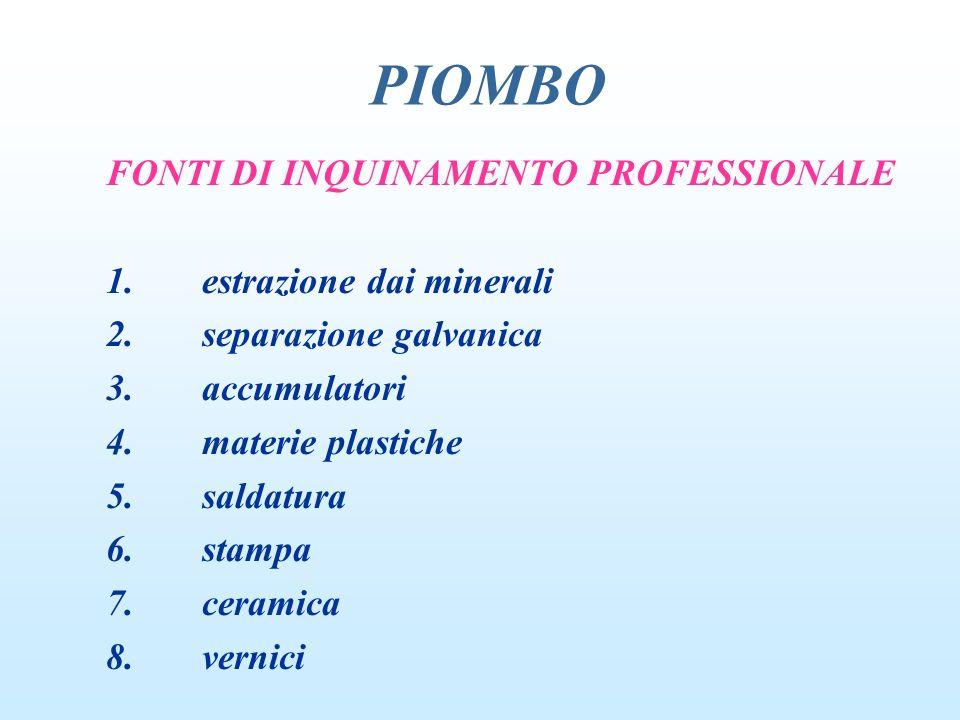 PIOMBO FONTI DI INQUINAMENTO EXTRA PROFESSIONALE: 1.picacismo 2.pallini da caccia 3.conservazione alimenti/bevande 4.ceramiche 5.manufatti con saldature al piombo