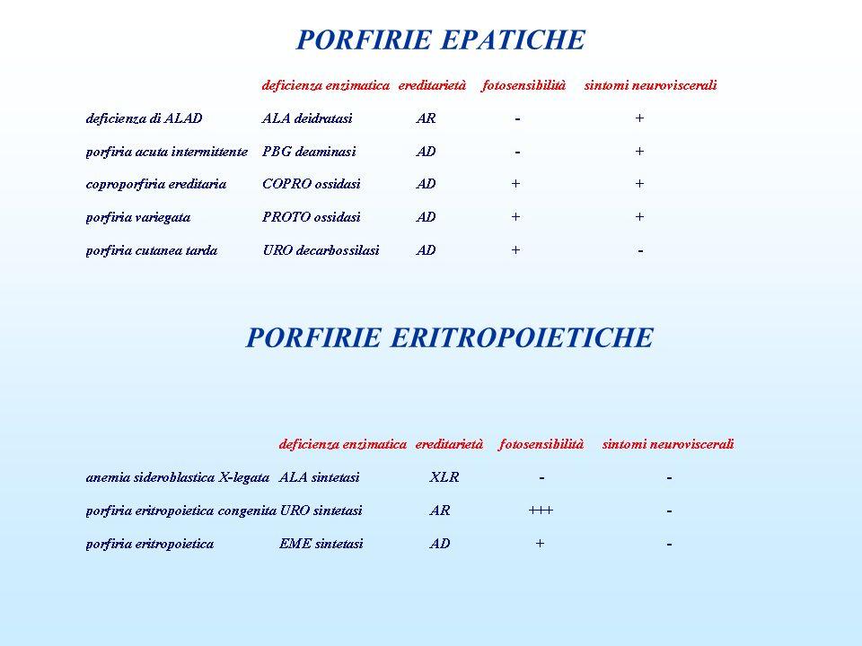 METABOLITI PORFIRINICI PORFIRIE EPATICHE PORFIRIE ERITROPOIETICHE