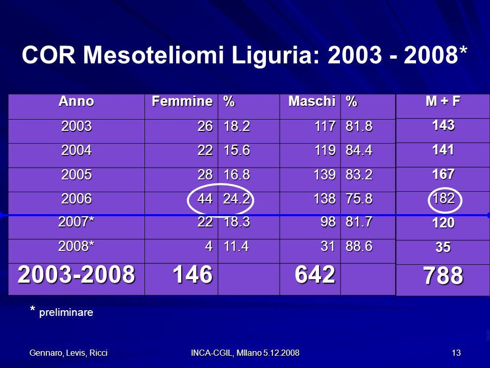Gennaro, Levis, Ricci INCA-CGIL, MIlano 5.12.2008 13 AnnoFemmine%Maschi% 20032618.211781.8 20042215.611984.4 20052816.813983.2 20064424.213875.8 2007*