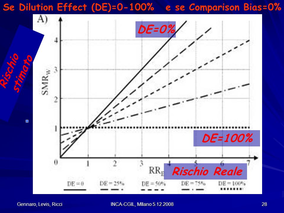 Gennaro, Levis, Ricci INCA-CGIL, MIlano 5.12.2008 28 Se Dilution Effect (DE)=0-100% e se Comparison Bias=0% Rischio Reale Rischio stimato DE=0% DE=100