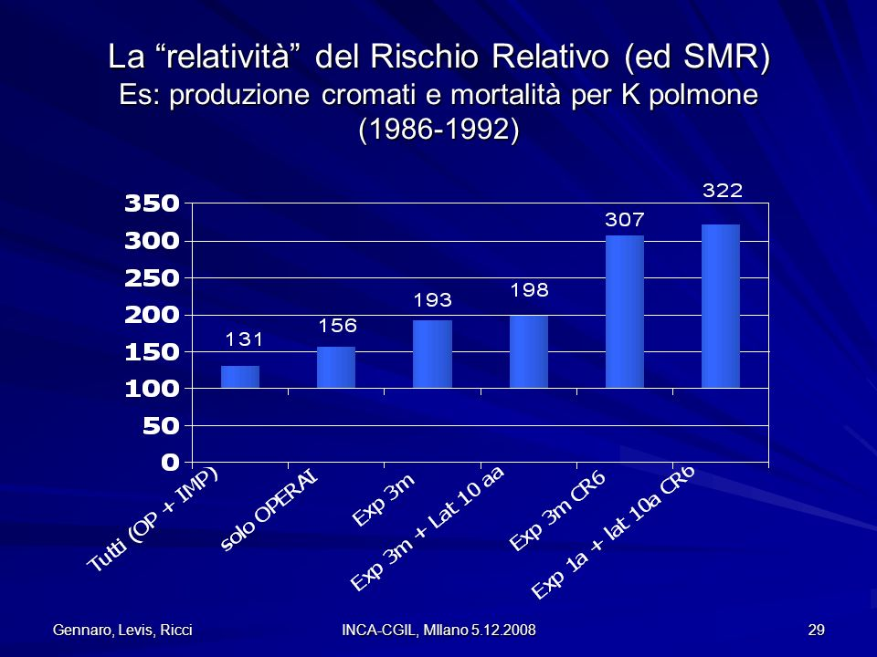 Gennaro, Levis, Ricci INCA-CGIL, MIlano 5.12.2008 29 La relatività del Rischio Relativo (ed SMR) Es: produzione cromati e mortalità per K polmone (198