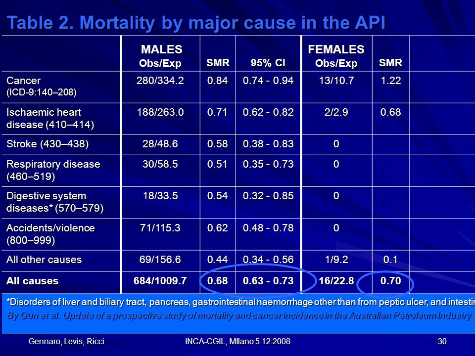 Gennaro, Levis, Ricci INCA-CGIL, MIlano 5.12.2008 30 Table 2. Mortality by major cause in the API MALES MALESObs/ExpSMR 95% CI FEMALES Obs/Exp SMR 95%