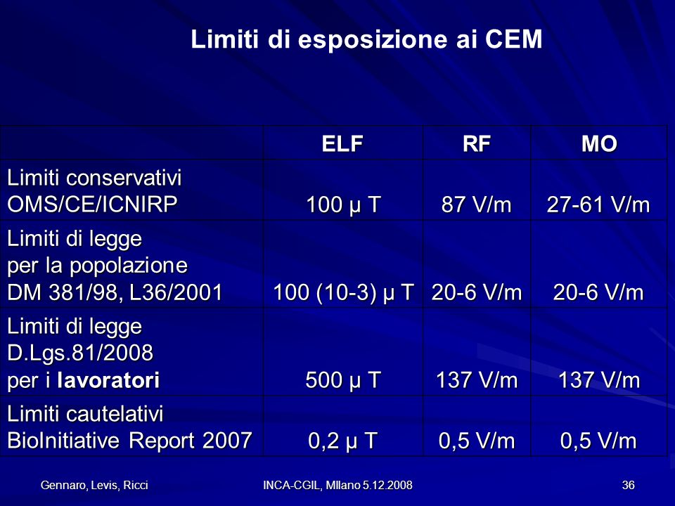 Gennaro, Levis, Ricci INCA-CGIL, MIlano 5.12.2008 36 ELFRFMO Limiti conservativi OMS/CE/ICNIRP 100 μ T 87 V/m 27-61 V/m Limiti di legge per la popolaz