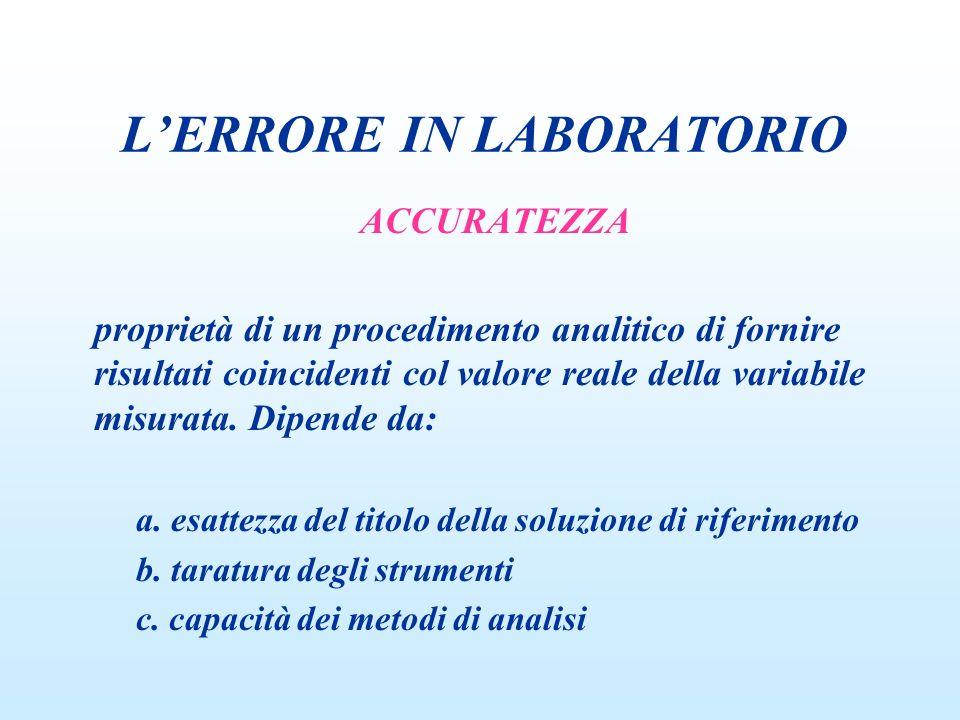 LERRORE IN LABORATORIO PRECISIONE capacità di un procedimento analitico di fornire valori poco dispersi quando venga analizzato ripetutamente lo stesso campione.