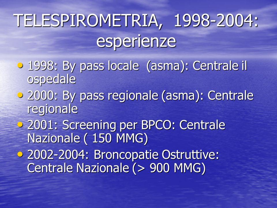 TELESPIROMETRIA, 1998-2004: esperienze 1998: By pass locale (asma): Centrale il ospedale 1998: By pass locale (asma): Centrale il ospedale 2000: By pa