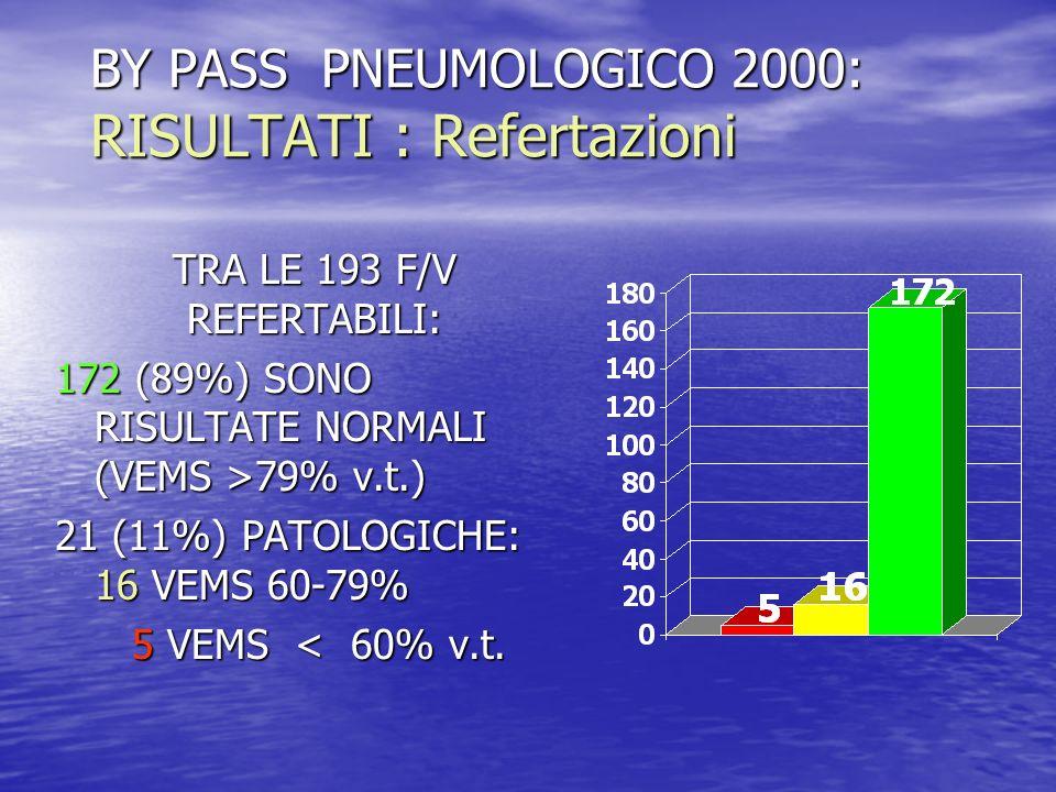 BY PASS PNEUMOLOGICO 2000: RISULTATI : Refertazioni TRA LE 193 F/V REFERTABILI: TRA LE 193 F/V REFERTABILI: 172 (89%) SONO RISULTATE NORMALI (VEMS >79
