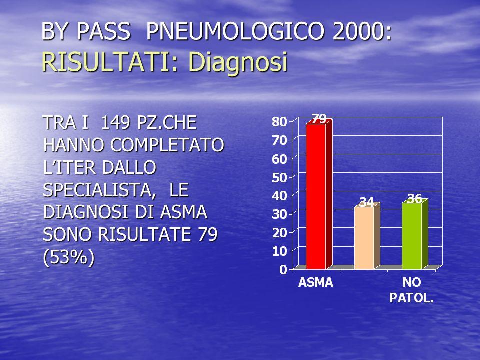 BY PASS PNEUMOLOGICO 2000: RISULTATI: Diagnosi TRA I 149 PZ.CHE HANNO COMPLETATO LITER DALLO SPECIALISTA, LE DIAGNOSI DI ASMA SONO RISULTATE 79 (53%)