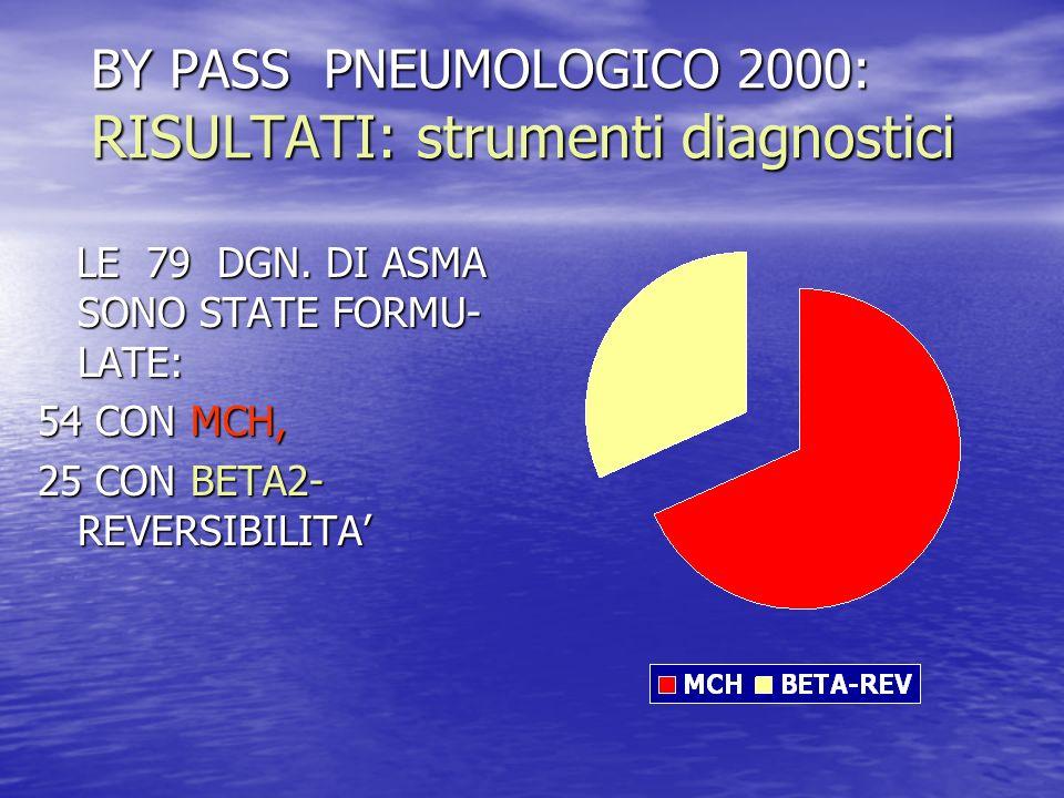 BY PASS PNEUMOLOGICO 2000: RISULTATI: strumenti diagnostici LE 79 DGN. DI ASMA SONO STATE FORMU- LATE: LE 79 DGN. DI ASMA SONO STATE FORMU- LATE: 54 C