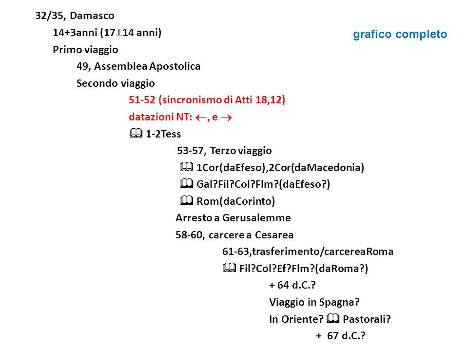 32/35, Damasco 14+3anni (17 14 anni) Primo viaggio 49, Assemblea Apostolica Secondo viaggio 51-52 (sincronismo di Atti 18,12) datazioni NT:, e 1-2Tess
