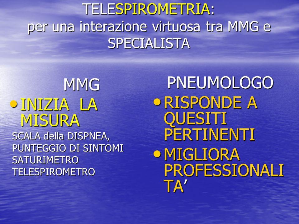 TELESPIROMETRIA: per una interazione virtuosa tra MMG e SPECIALISTA MMG INIZIA LA MISURA INIZIA LA MISURA SCALA della DISPNEA, SCALA della DISPNEA, PU