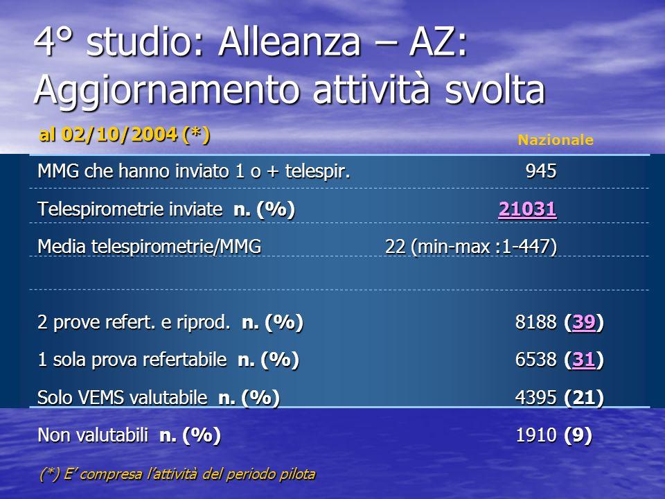 Nazionale MMG che hanno inviato 1 o + telespir.945 Telespirometrie inviate n. (%)21031 Media telespirometrie/MMG22 (min-max :1-447) 2 prove refert. e
