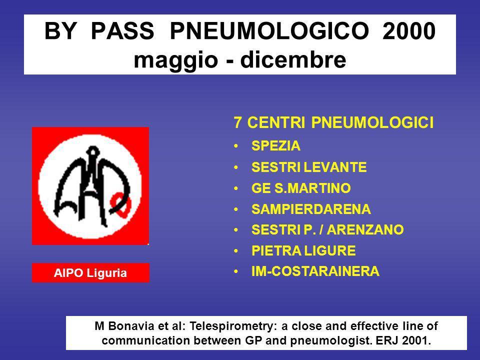 BY PASS PNEUMOLOGICO 2000 maggio - dicembre 7 CENTRI PNEUMOLOGICI SPEZIA SESTRI LEVANTE GE S.MARTINO SAMPIERDARENA SESTRI P.
