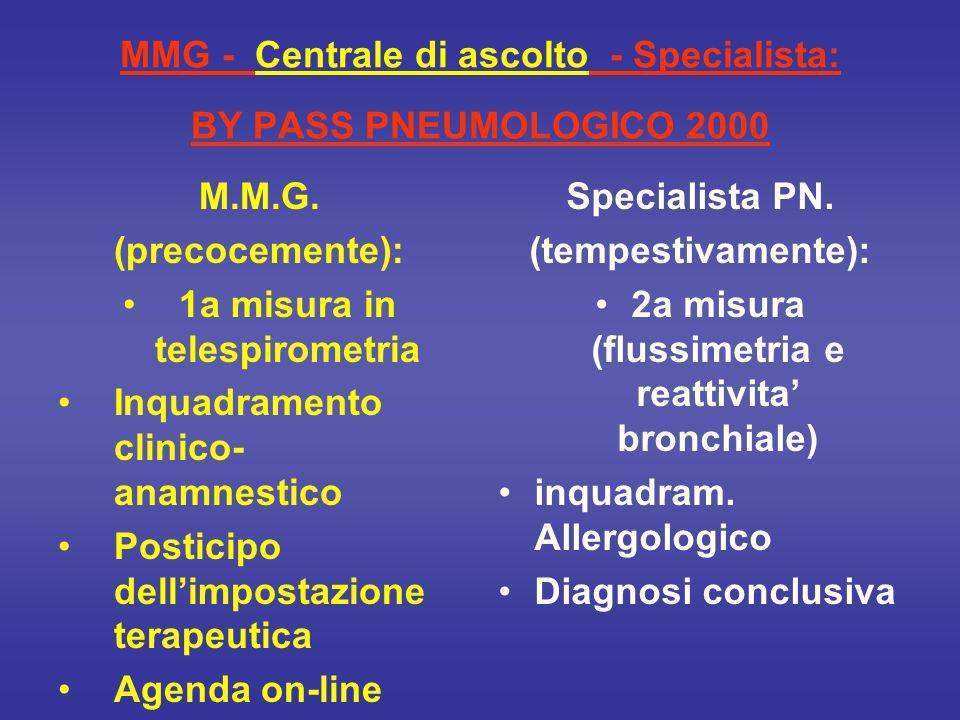 MMG - Centrale di ascolto - Specialista: BY PASS PNEUMOLOGICO 2000 M.M.G.