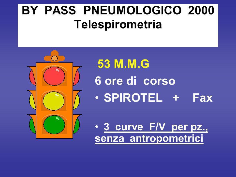 BY PASS PNEUMOLOGICO 2000 Telespirometria 53 M.M.G 6 ore di corso SPIROTEL + Fax 3 curve F/V per pz., senza antropometrici
