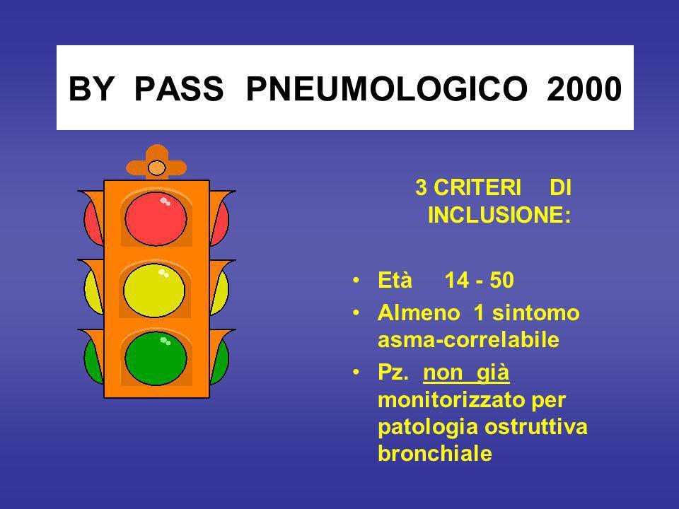 BY PASS PNEUMOLOGICO 2000 3 CRITERI DI INCLUSIONE: Età 14 - 50 Almeno 1 sintomo asma-correlabile Pz.