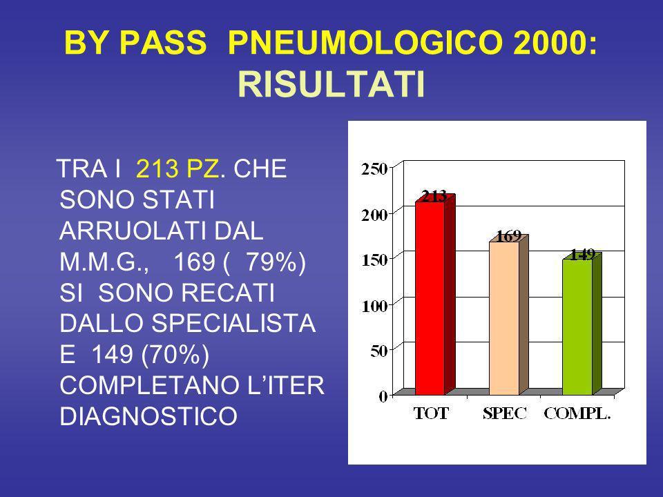 BY PASS PNEUMOLOGICO 2000: RISULTATI TRA I 213 PZ.