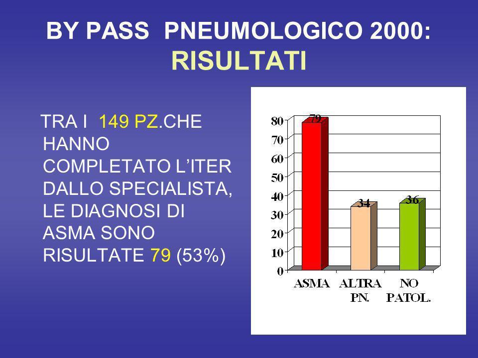 BY PASS PNEUMOLOGICO 2000: RISULTATI TRA I 149 PZ.CHE HANNO COMPLETATO LITER DALLO SPECIALISTA, LE DIAGNOSI DI ASMA SONO RISULTATE 79 (53%)