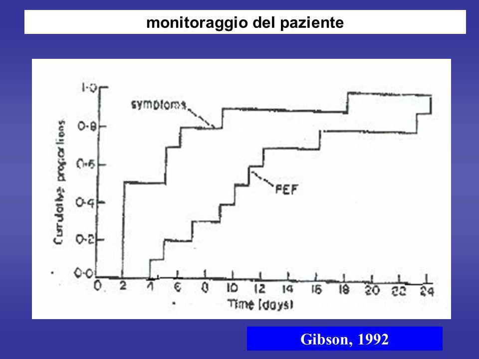 Gibson, 1992 monitoraggio del paziente