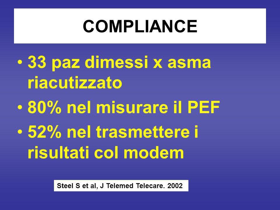 COMPLIANCE 33 paz dimessi x asma riacutizzato 80% nel misurare il PEF 52% nel trasmettere i risultati col modem Steel S et al, J Telemed Telecare.