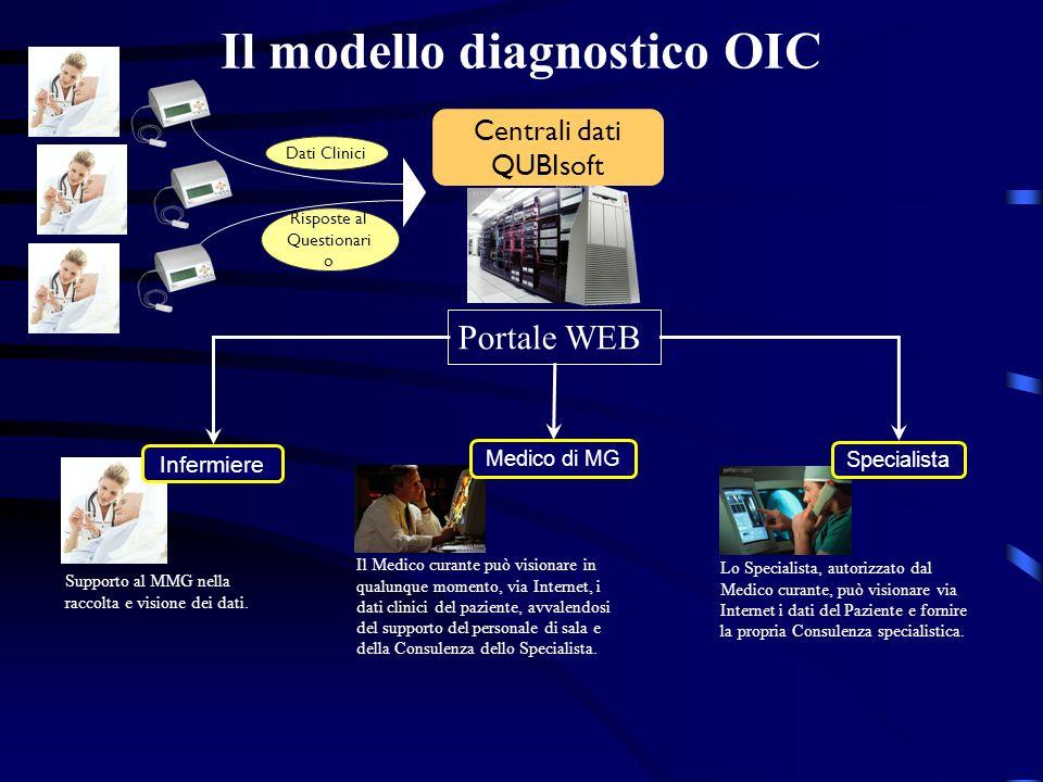 Il modello diagnostico OIC Specialista Dati Clinici Risposte al Questionari o Centrali dati QUBIsoft Portale WEB Medico di MG Infermiere Supporto al M