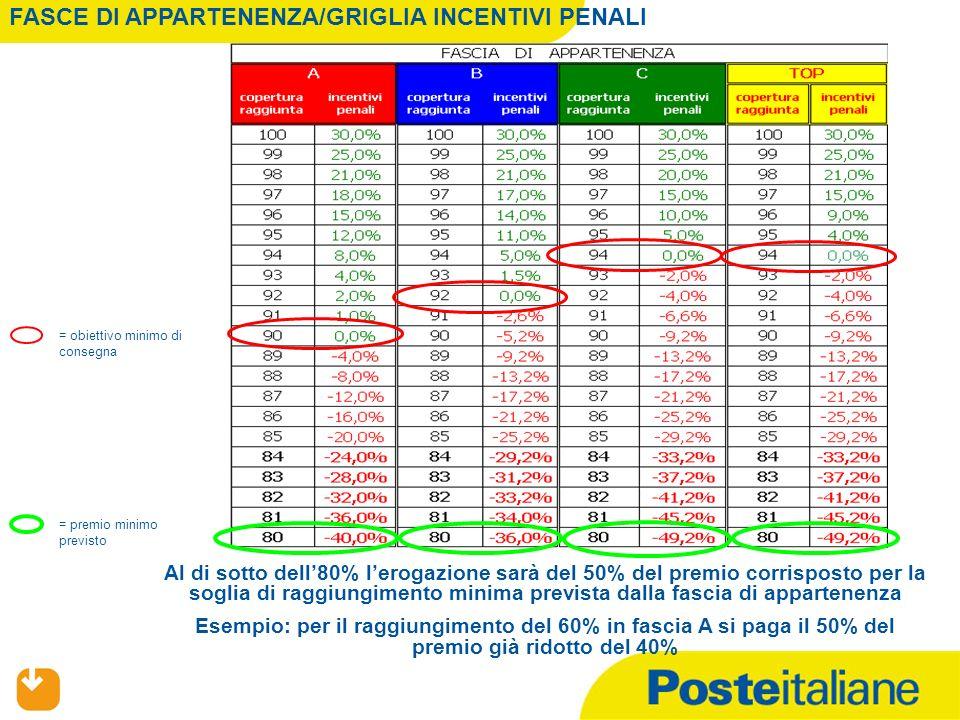 Al di sotto dell80% lerogazione sarà del 50% del premio corrisposto per la soglia di raggiungimento minima prevista dalla fascia di appartenenza Esemp