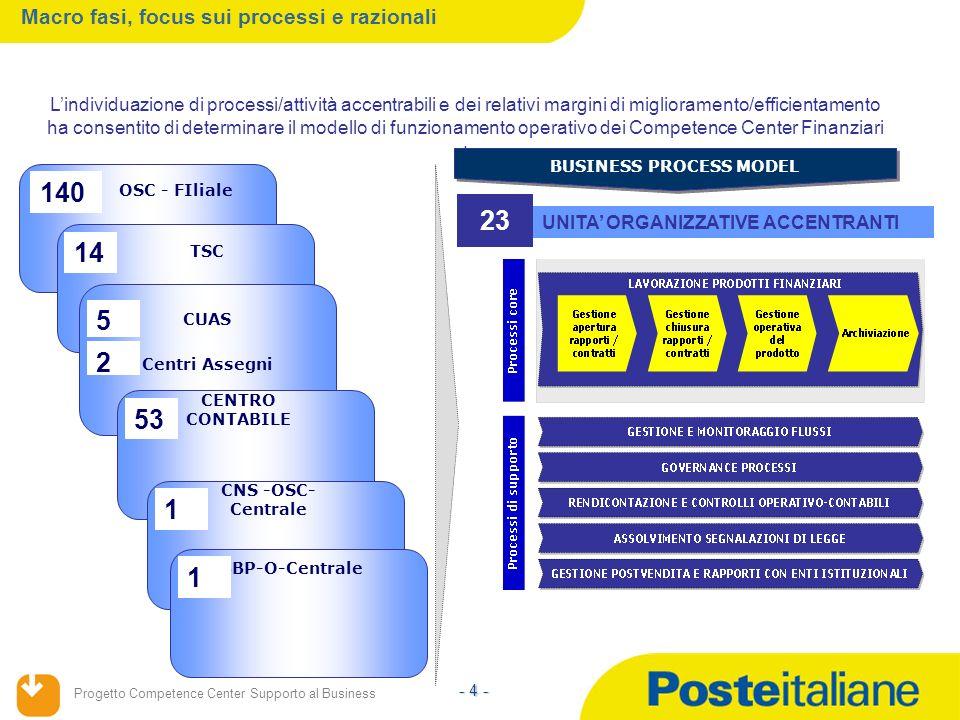 Progetto Competence Center Supporto al Business - 4 - OSC - FIliale 140 14 Lindividuazione di processi/attività accentrabili e dei relativi margini di